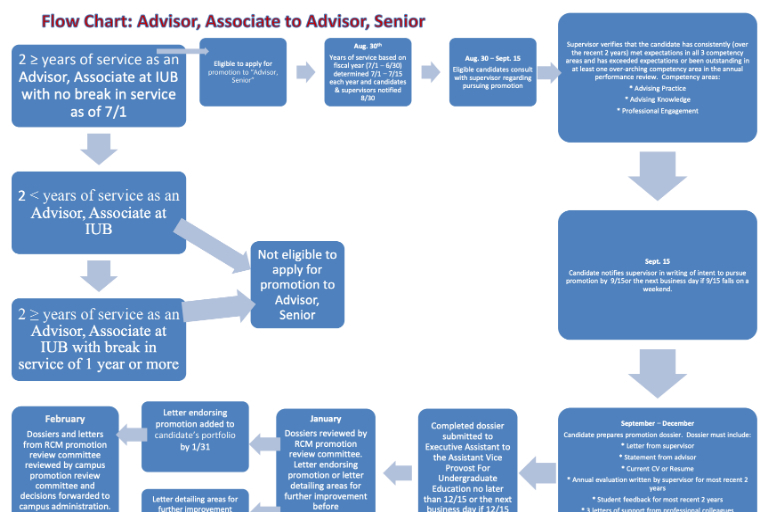 Flowchart demonstrating the advisor promotion process for Academic Advisor, Associate.